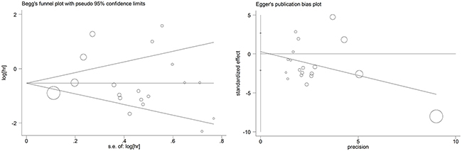 Begg's and egger's funnel plots for all of the included studies reported with overall survival.