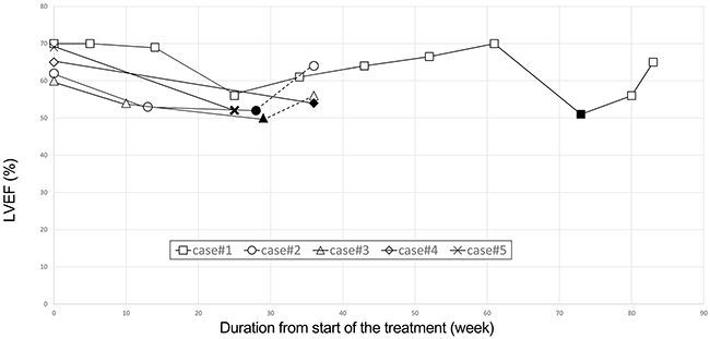Clinical course of four patients who experienced an asymptomatic drop in LVEF.