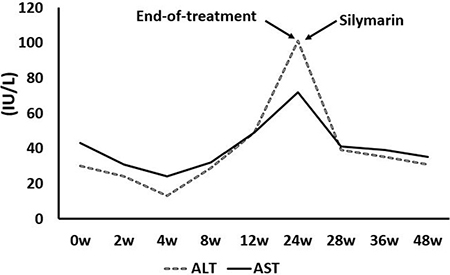 One decompensated cirrhotic patient with liver injury associated with treatment with DAAs.