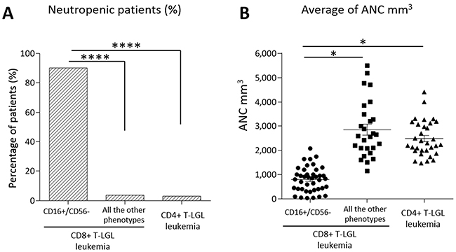 Neutropenia evaluation in the patients subdivided according to their immunophenotypes.