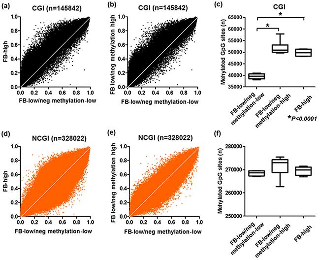 Genome scale analysis using HumanMethylation450 BeadChip array.