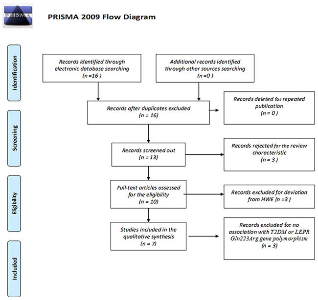 PRISMA 2009 flow diagram.