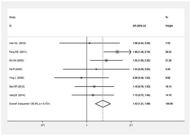 Forest plot of T2DM associated with LEPR Gln223Arg gene polymorphism under an allele genetic model (G vs. A).