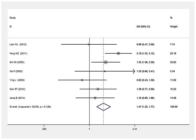 Forest plot of T2DM associated with LEPR Gln223Arg gene polymorphism under a dominant genetic model (GG vs. GA+AA).