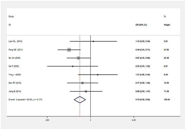 Forest plot of T2DM associated with LEPR Gln223Arg gene polymorphism under a heterozygous genetic model (GA vs. GG).