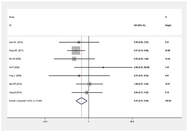 Forest plot of T2DM associated with LEPR Gln223Arg gene polymorphism under a homozygous genetic model (AA vs. GG).