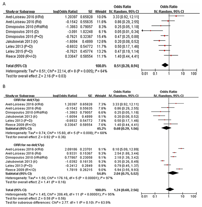 Meta-analysis of overall response rate (ORR) in RRMM with del(17p) or no del(17p).