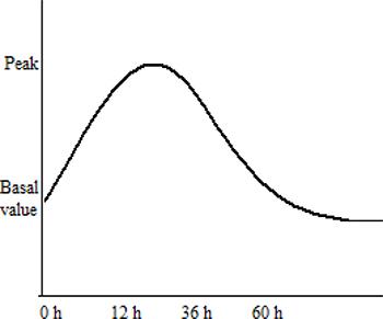 Qualitative representation of salivary amylase kinetics after irradiation.