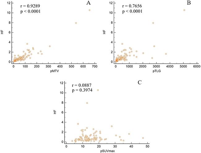 Correlation between heterogeneity factor and traditional metabolic parameters.