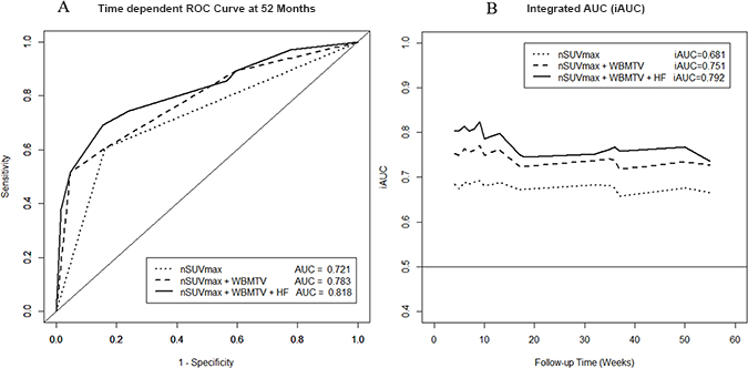 Additional value of heterogeneity factor for predicting tumor recurrence in the receiver operating characteristic (ROC) curve.