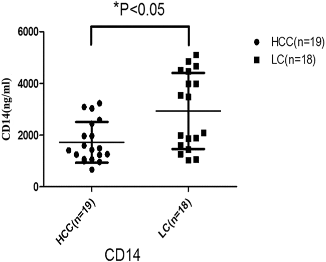 Serum concentration of CD14 in HCC and LC groups.
