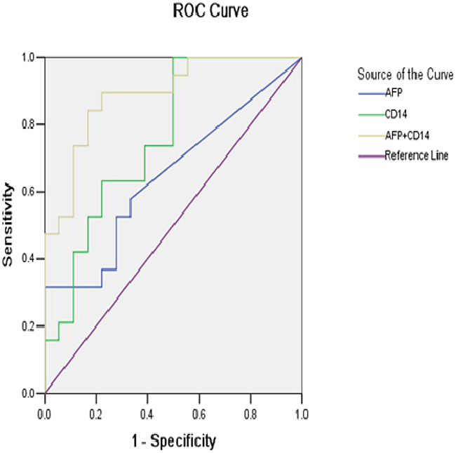 Receiver operating characteristic (ROC) curves for AFP alone, CD14 alone and their combination in the diagnosis of HCC.