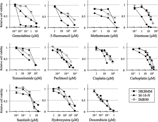 Growth-inhibitory effects of chemotherapeutic agents on high-grade meningioma cells in vitro.
