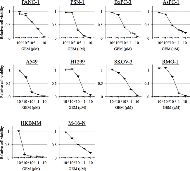 The gemcitabine sensitivity of cell lines derived from cancers for the treatment of which gemcitabine is indicated.