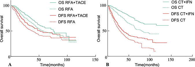 Kaplan-Meier curves of DFS and OS in assessment the effect of adjuvant therapies after curative treatment for HCC patients.