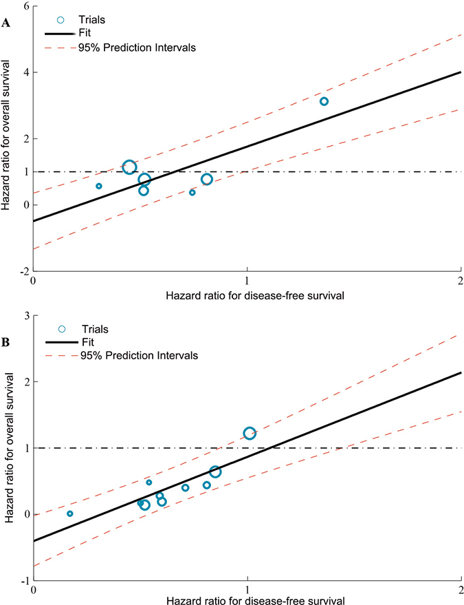 Correlation between treatment effects on DFS and OS.