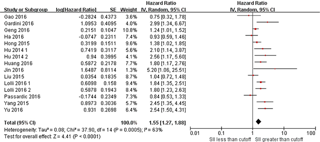 Forest plots of studies evaluating the association between SII and overall survival.
