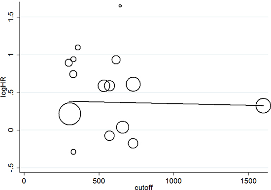 Univariate meta-regression exploring the association of the cutoff used to define SII and the hazard ratio for overall survival.