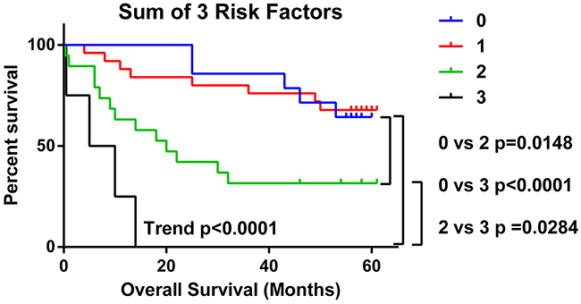 Presence of multiple TME risk factors strongly predicts for poorer overall survival.