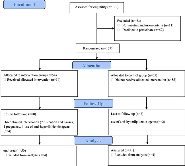 CONSORT Flow diagram of the enrolment, groups' allocation, interventions, follow up, and analysis of results.