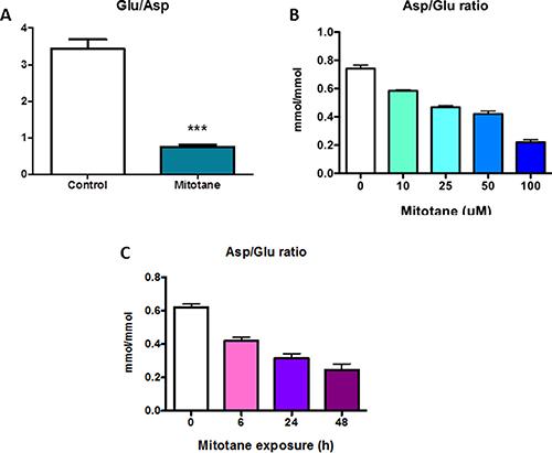 Metabolomic specific hallmark of mitotane.