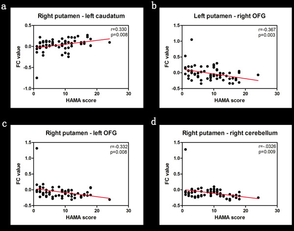 Correlation analysis between HAMA scores and FC values of brain regions in the study groups.