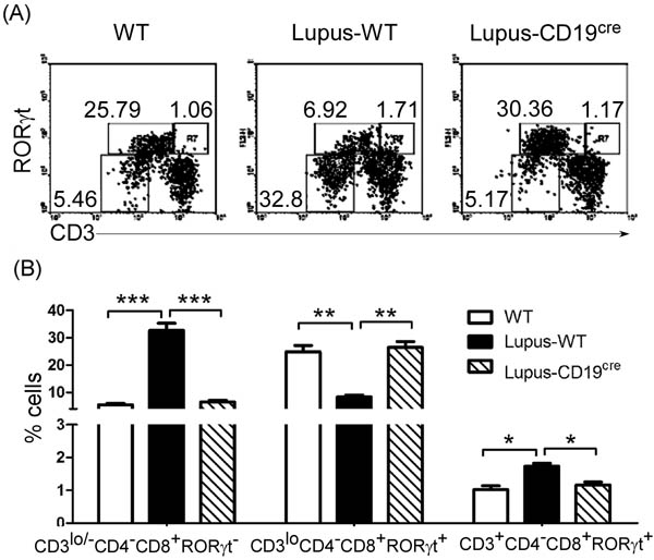B-cell reduction reduced thymic CD4