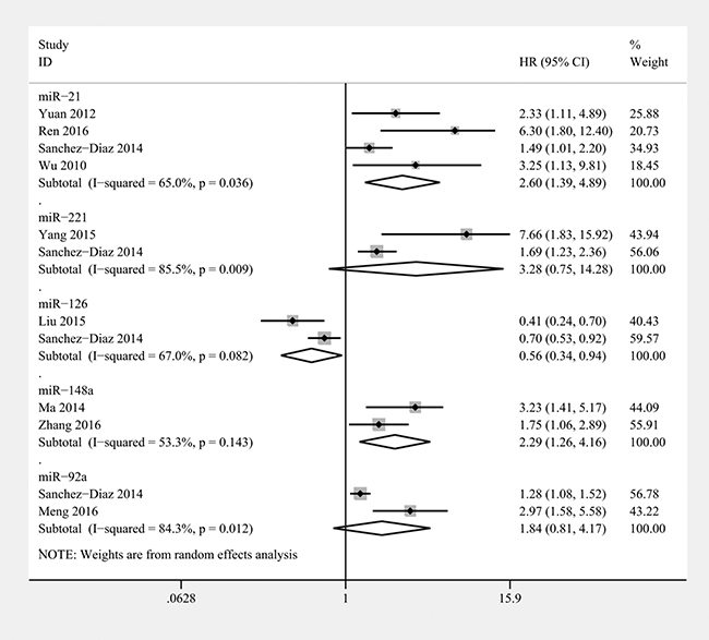 Forest plot of the relationship between overexpression miR-21, miR-221, miR-126, miR-148a, and miR-92a and overall survival (OS) in osteosarcoma patients with random-effects model.