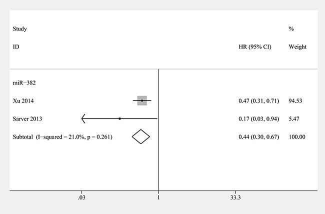 Forest plot of the relationship between overexpression miR-382 and metastasis-free survival (MFS) in osteosarcoma patients with fixed-effects model.