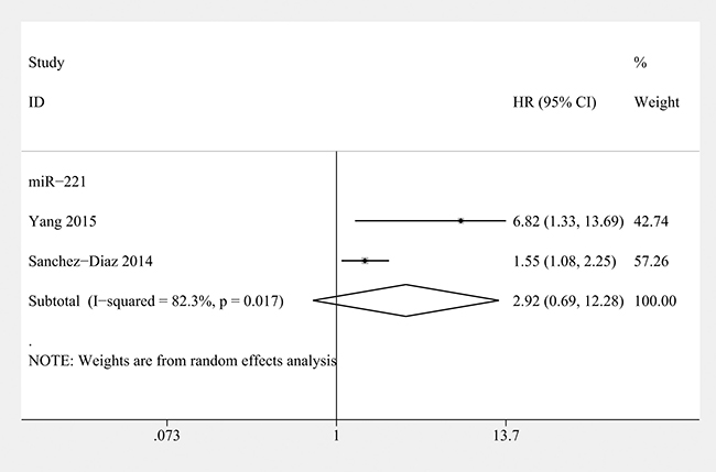 Forest plot of the relationship between overexpression miR-221 and recurrence-free survival (RFS) in osteosarcoma patients with random-effects model.