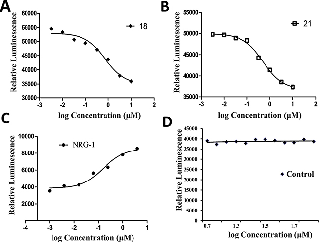 Inhibition of heterodimerization of HER2-HER3 in HER2-HER3-transfected U2OS cells by compound 18 at different concentrations using PathHunter® assay.