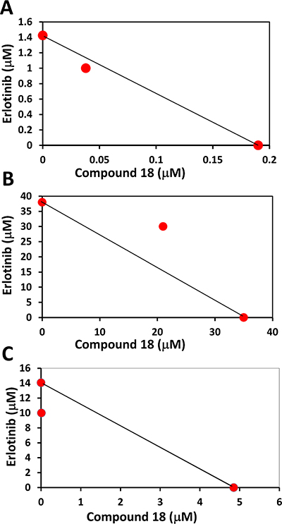 Isobologram plots for analysis of synergistic effect of compound 18 with erlotinib in different cells lines.