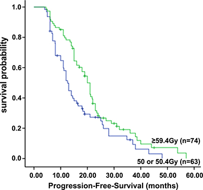 Progression-free survival of patients in the standard-dose group (50 or 50.4 Gy) and high-dose group (≥ 59.4 Gy)
