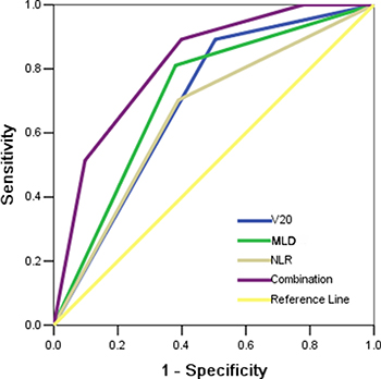 Receiving operator characteristic curve based on the sensitivity and specificity of V20 alone, MLD alone, NLR alone, or all of these three factors combined.
