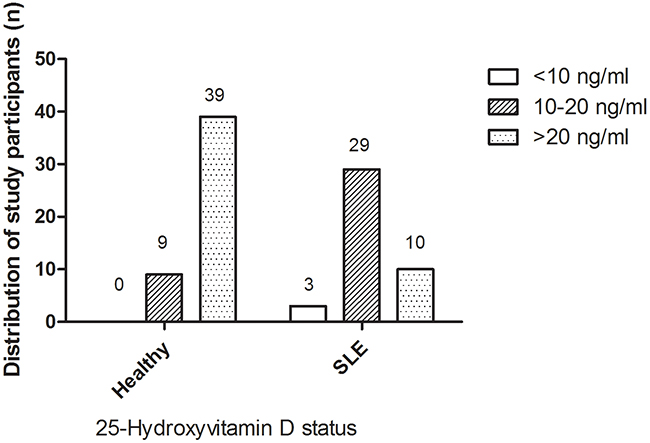 Distribution of study participants with respect to vitamin D status in SLE and healthy groups.