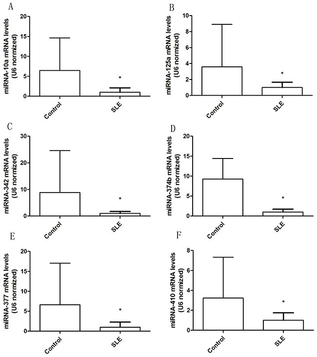 Altered expression of miRNA in T cells from patients with SLE.