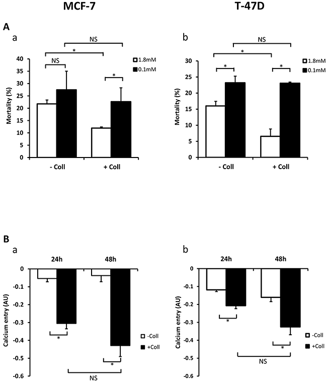 Collagen 1 promotes calcium influx and regulates cell survival by a calcium-dependent mechanism.