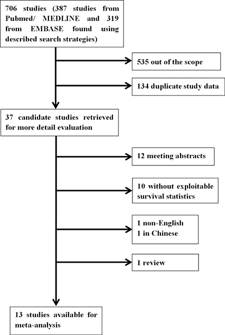 Flow chart of the literature search of this meta-analysis.