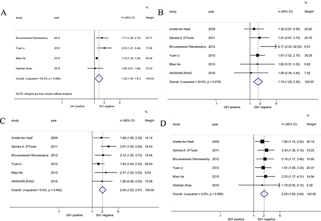 Forrest plots of HR for Gli1 over-expression and the clinical survival outcomes.