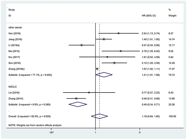 Forest plot showing association between OS and elevated TUG1 expression in the different types of cancer.