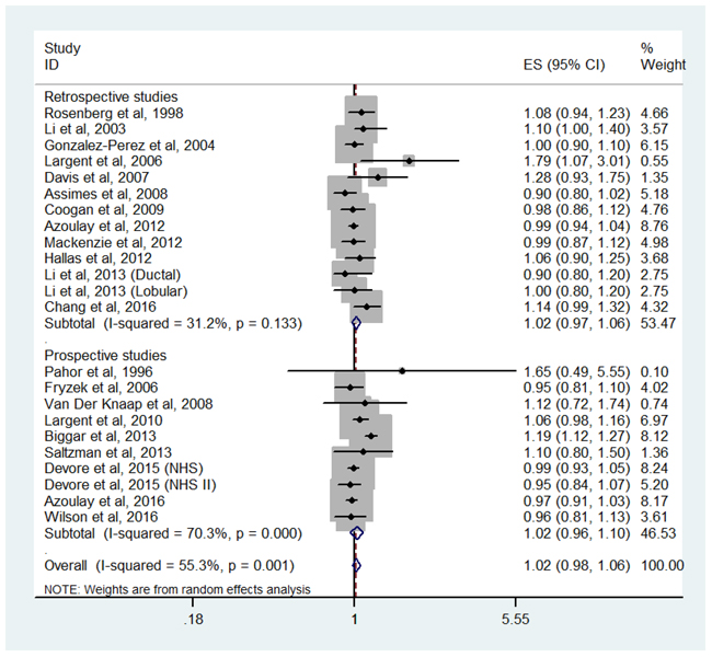 Forest plot of overall antihypertensive use and breast cancer risk.
