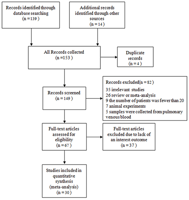 A flow chart of the study design.