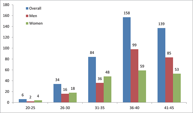 The age and sex distribution of young lung cancer patients.