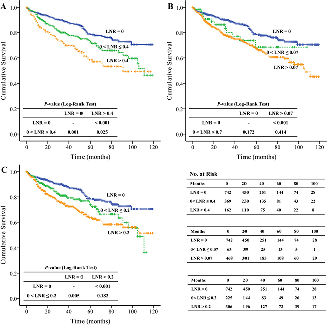 The Kaplan-Meier and log-rank tests of overall survival based on different cut-off values of lymph node ratio.