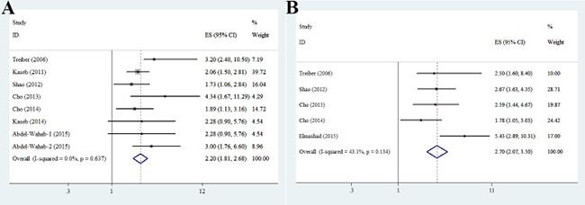 Association between serum IGF1 level and HCC.