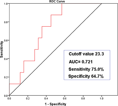 ROC curve analysis of BMI with PRF (95% CI 0.570–0.871, P = 0.046).