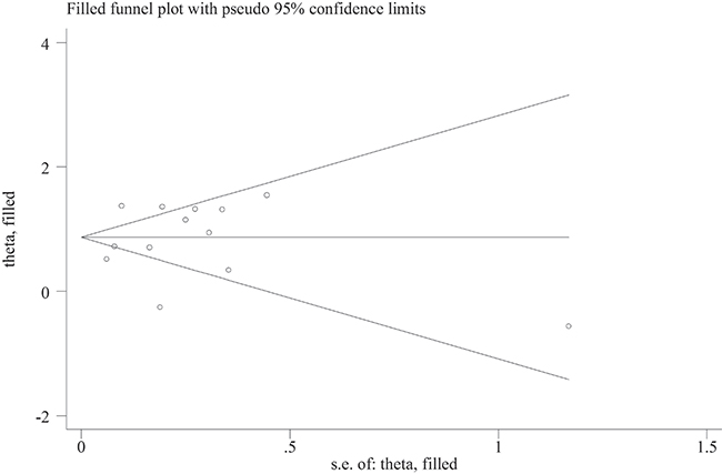 Trimmed and filled funnel plot for blood transfusion and short-term all-cause mortality in patients with myocardial infarction.