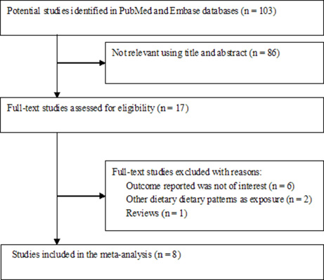 Flow chart of the study selection process.