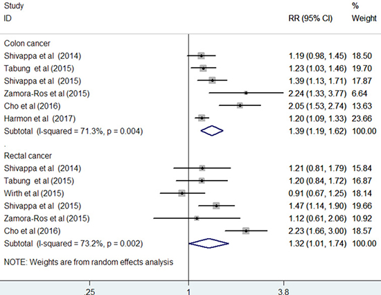 Forest plots showing RR with 95% CI of colon cancer and rectal cancer comparing the highest to lowest dietary inflammatory index score in all included studies.