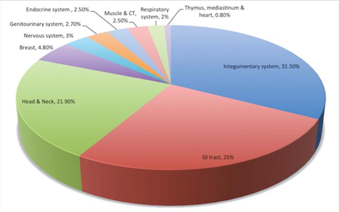 Primary extranodal sites of involvement.